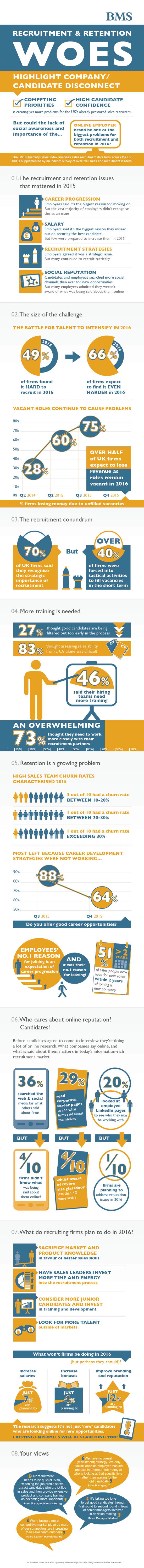 retention and recruitment woes