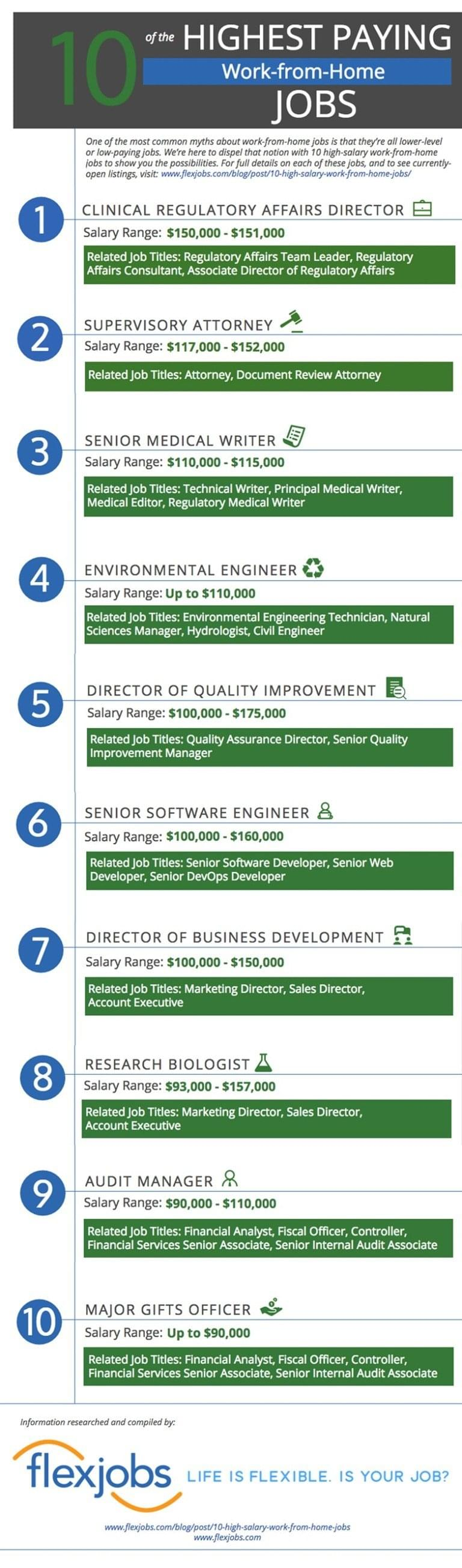 10 of the Highest Paying Work from Home Jobs (Infographic)