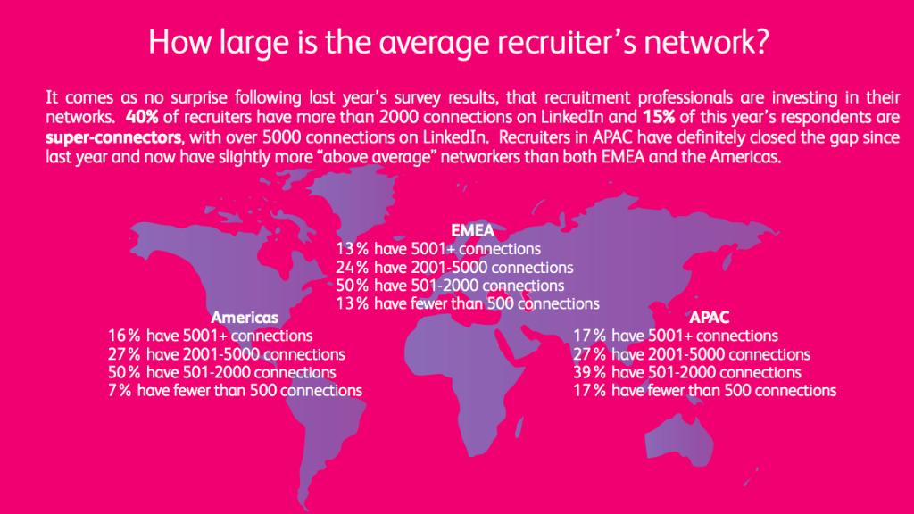 Recruiter's Network