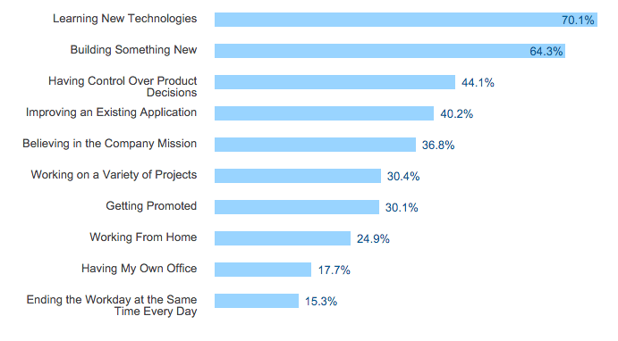 Tech Candidates: In The Job via Stack Overflow Developer Survey 2016