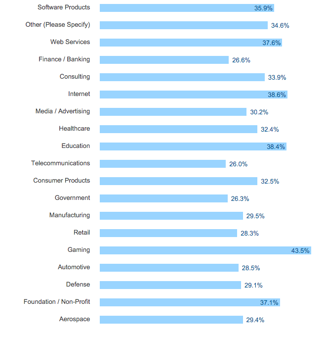 candidate insights