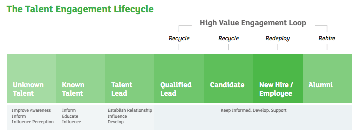 talent-engagement-lifecycle