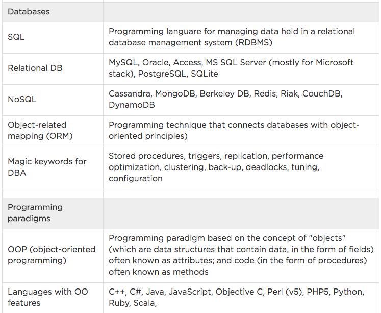 databases glossary