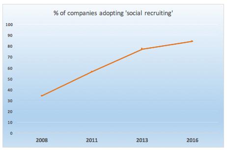 social-recruiting