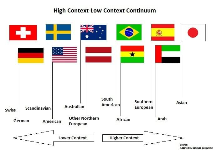 High-Low-Context