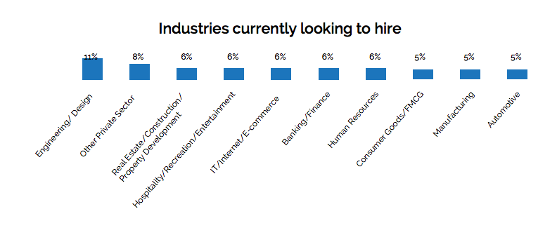 Industries currently looking to hire
