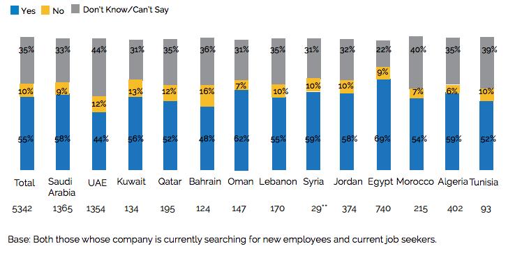 skills gap MENA