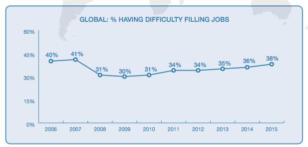 % having difficulty filling jobs