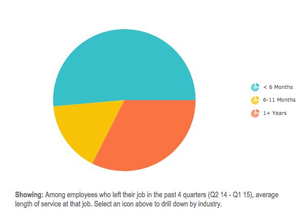 employee-retention-six-months