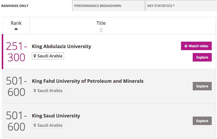 saudi-arabia-university-rankings
