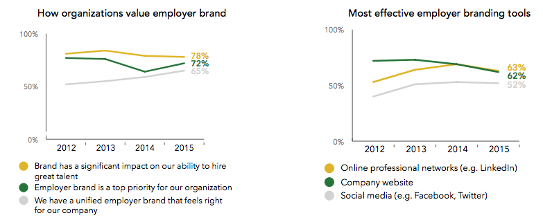 employer-brand-india