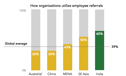 employee-referrals-india