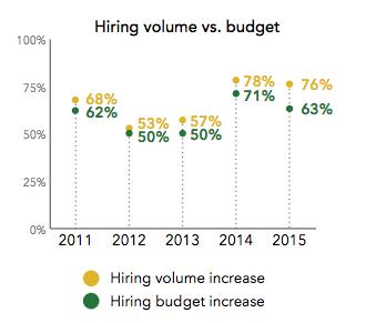 hiring-volume-budget-india