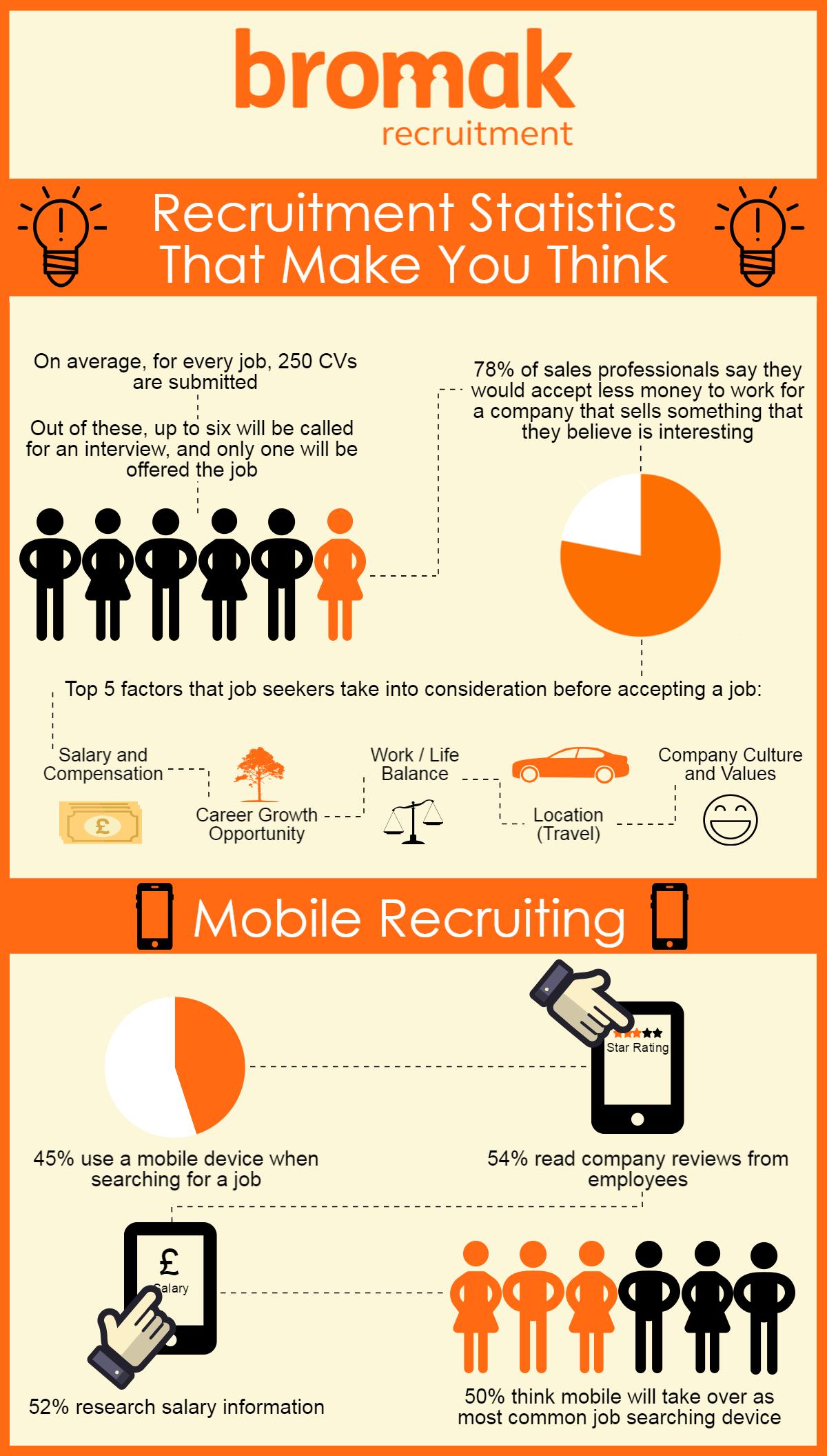 recruitment statistics
