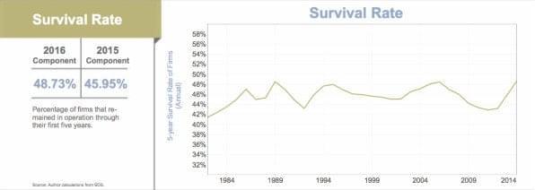 Start-ups And SMBs surviving longer