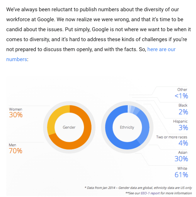 Google addresses diversity numbers