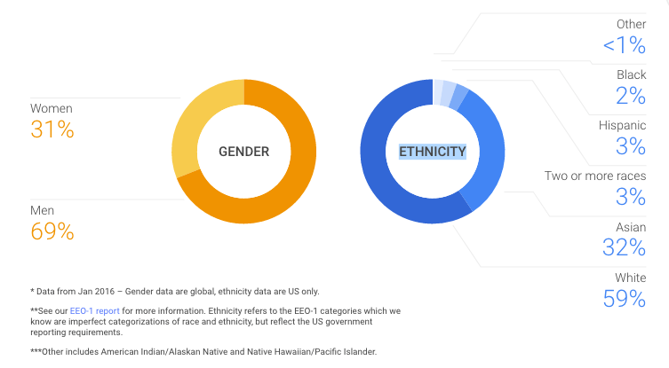 Google diversity data January 2016