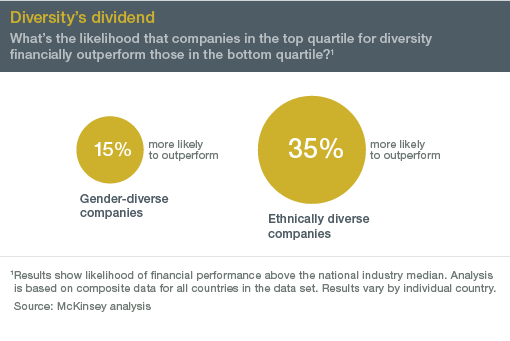 More diverse companies perform better than less diverse companies