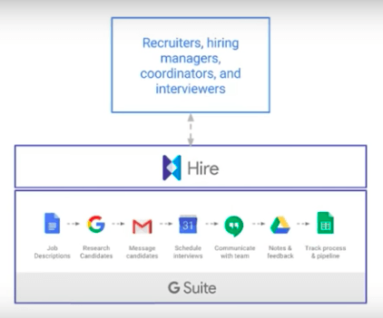 G Suite with Google Hire