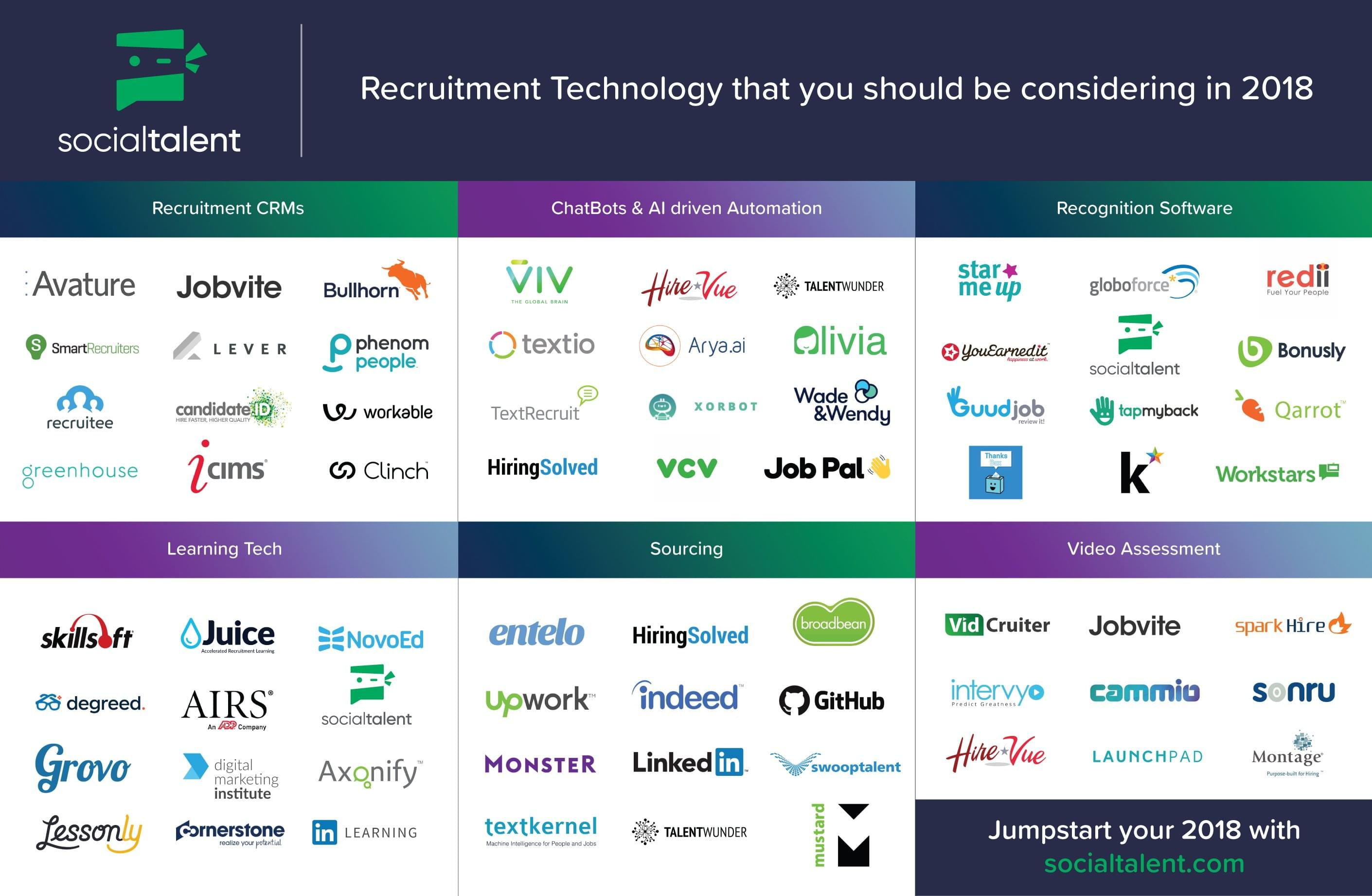 Technology that is enabling recruiters
