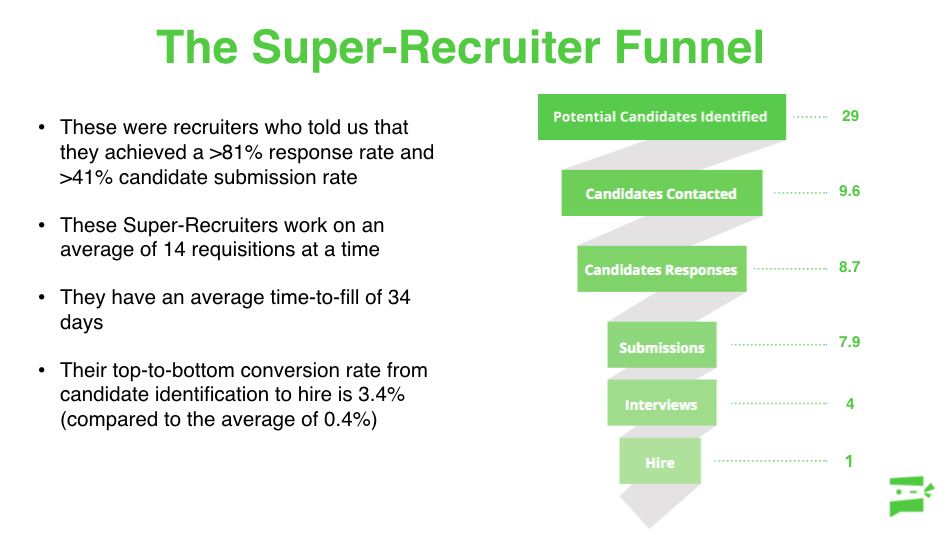 Super recruiter sourcing funnel