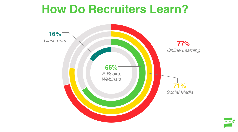 Global Recruiting Survey online learning