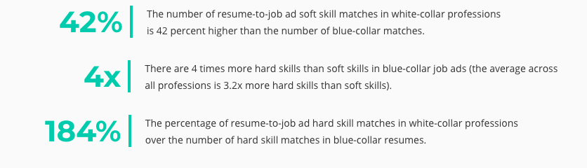 Source: LiveCareer  Resume Hard Skills