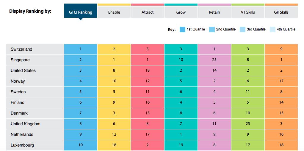 GTCI 2018 Rankings