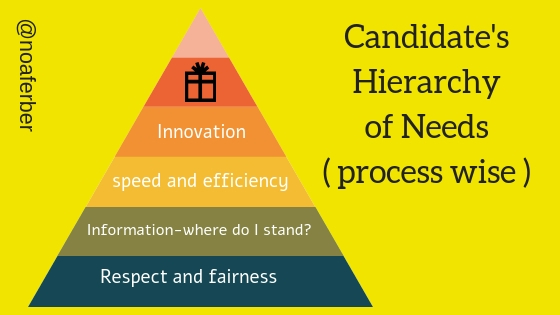 Candidates hierarchy of needs