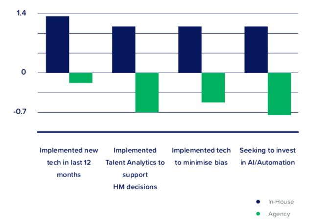 SocialTalent Global Recruiting Survey 2019- Technology in Recruitment