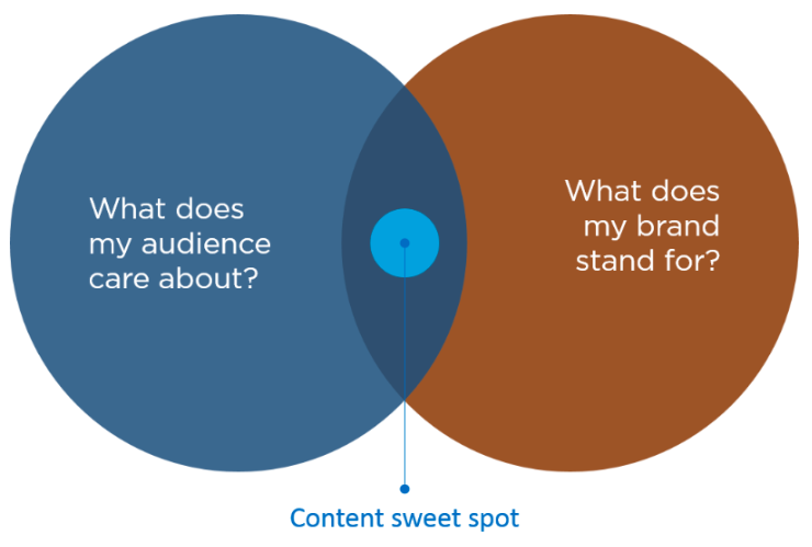 How to create meaningful employer brand content