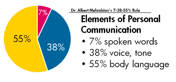 93% of communication is non-verbal