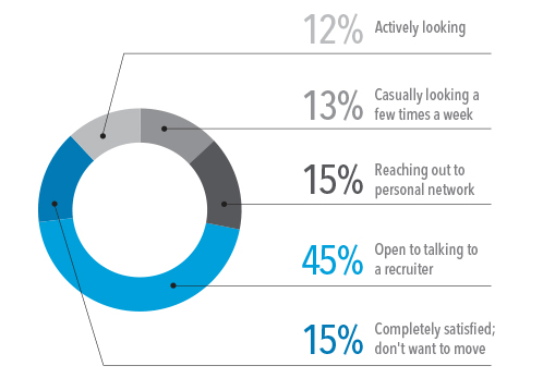 LinkedIn Talent Trend Report 2014 - Active or Passive Candidates